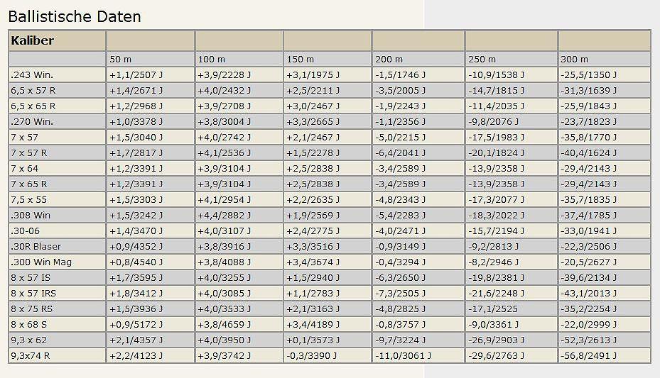 BLASER 8x68 S CDP 12,7g